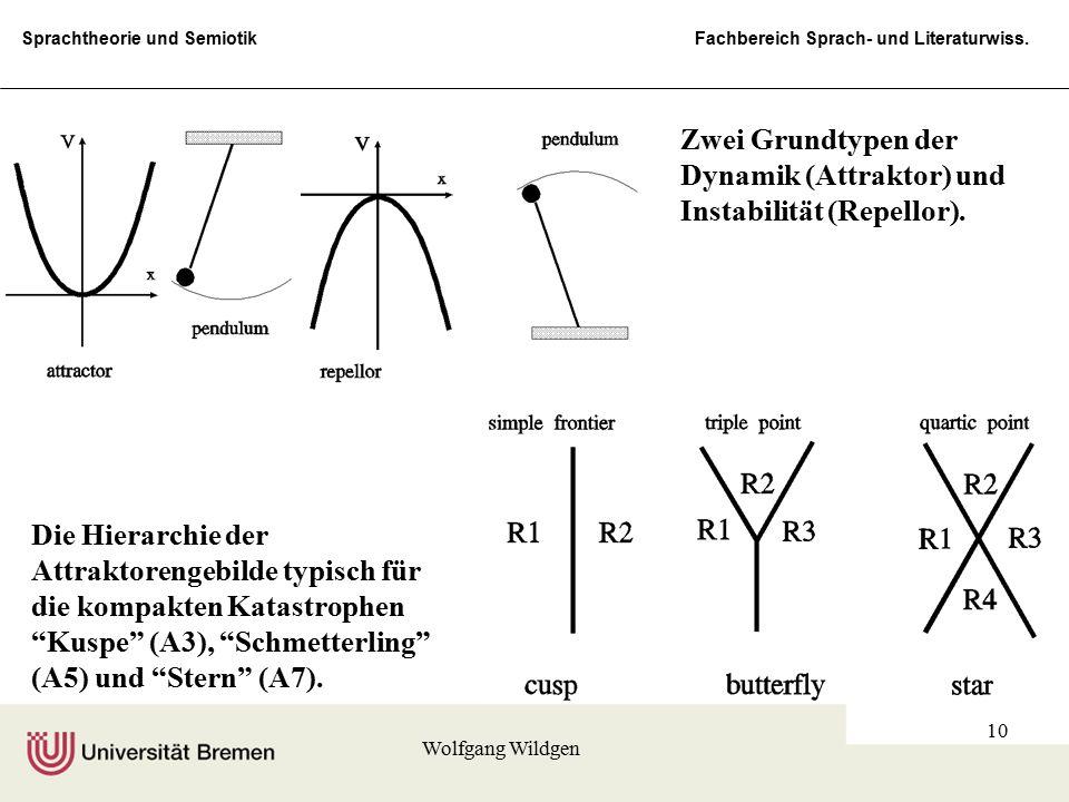 Sprachtheorie und Semiotik Fachbereich Sprach- und Literaturwiss. Wolfgang Wildgen 10 Zwei Grundtypen der Dynamik (Attraktor) und Instabilität (Repell