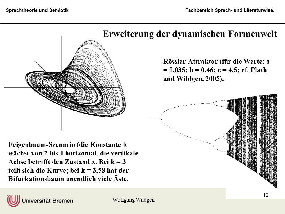 Sprachtheorie und Semiotik Fachbereich Sprach- und Literaturwiss. Wolfgang Wildgen 12 Feigenbaum-Szenario (die Konstante k wächst von 2 bis 4 horizont