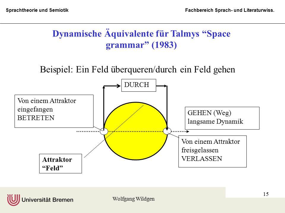 Sprachtheorie und Semiotik Fachbereich Sprach- und Literaturwiss. Wolfgang Wildgen 15 Von einem Attraktor eingefangen BETRETEN Von einem Attraktor fre