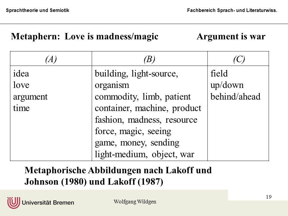 Sprachtheorie und Semiotik Fachbereich Sprach- und Literaturwiss. Wolfgang Wildgen 19 (A)(B) (C) idea love argument time building, light-source, organ
