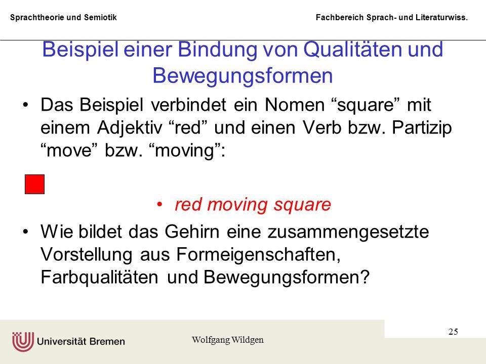 Sprachtheorie und Semiotik Fachbereich Sprach- und Literaturwiss. Wolfgang Wildgen 25 Beispiel einer Bindung von Qualitäten und Bewegungsformen Das Be