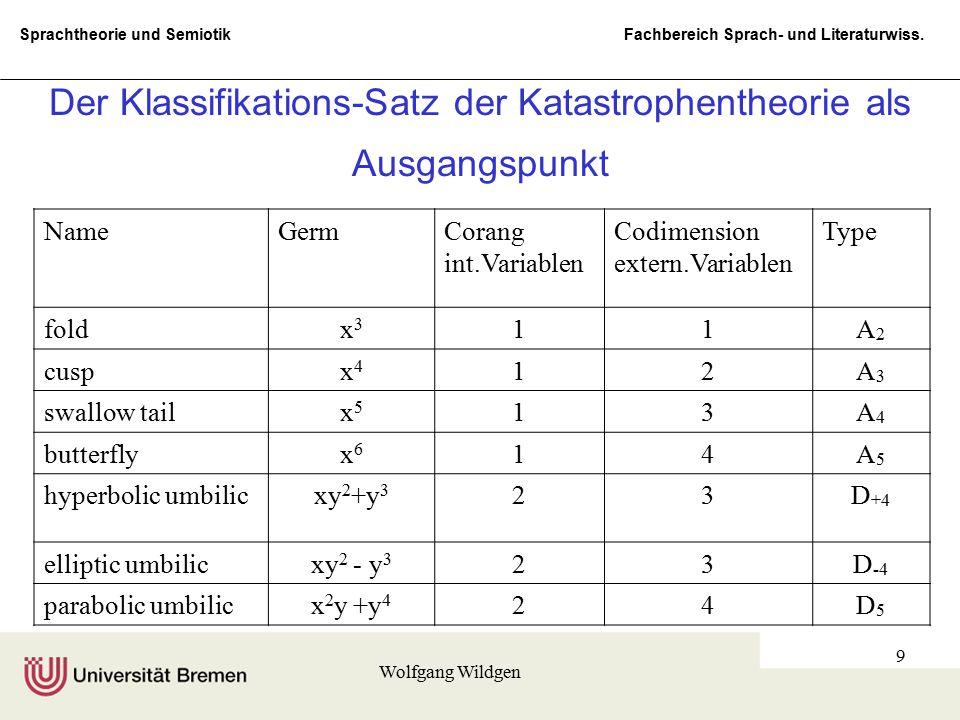Sprachtheorie und Semiotik Fachbereich Sprach- und Literaturwiss. Wolfgang Wildgen 9 Der Klassifikations-Satz der Katastrophentheorie als Ausgangspunk