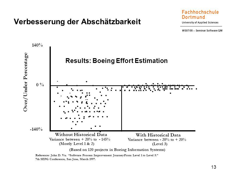 WS07/08 – Seminar Software QM 13 Verbesserung der Abschätzbarkeit Results: Boeing Effort Estimation.