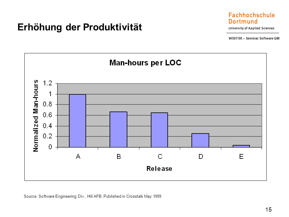 WS07/08 – Seminar Software QM 15 Erhöhung der Produktivität Source: Software Engineering Div., Hill AFB, Published in Crosstalk May 1999