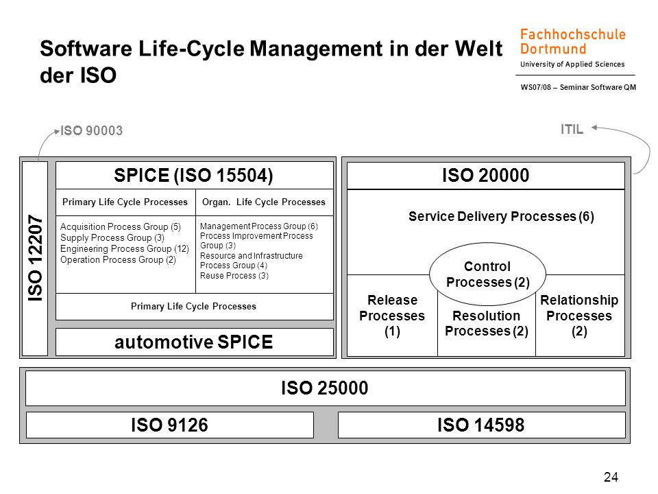 WS07/08 – Seminar Software QM 24 Software Life-Cycle Management in der Welt der ISO Primary Life Cycle Processes Acquisition Process Group (5) Supply