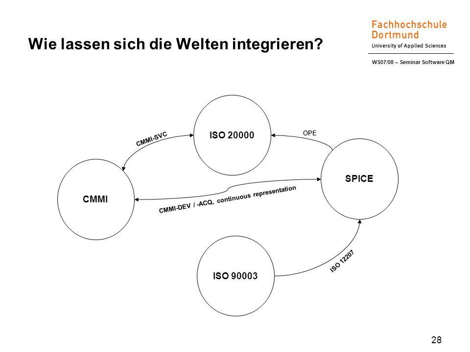 WS07/08 – Seminar Software QM 28 Wie lassen sich die Welten integrieren.