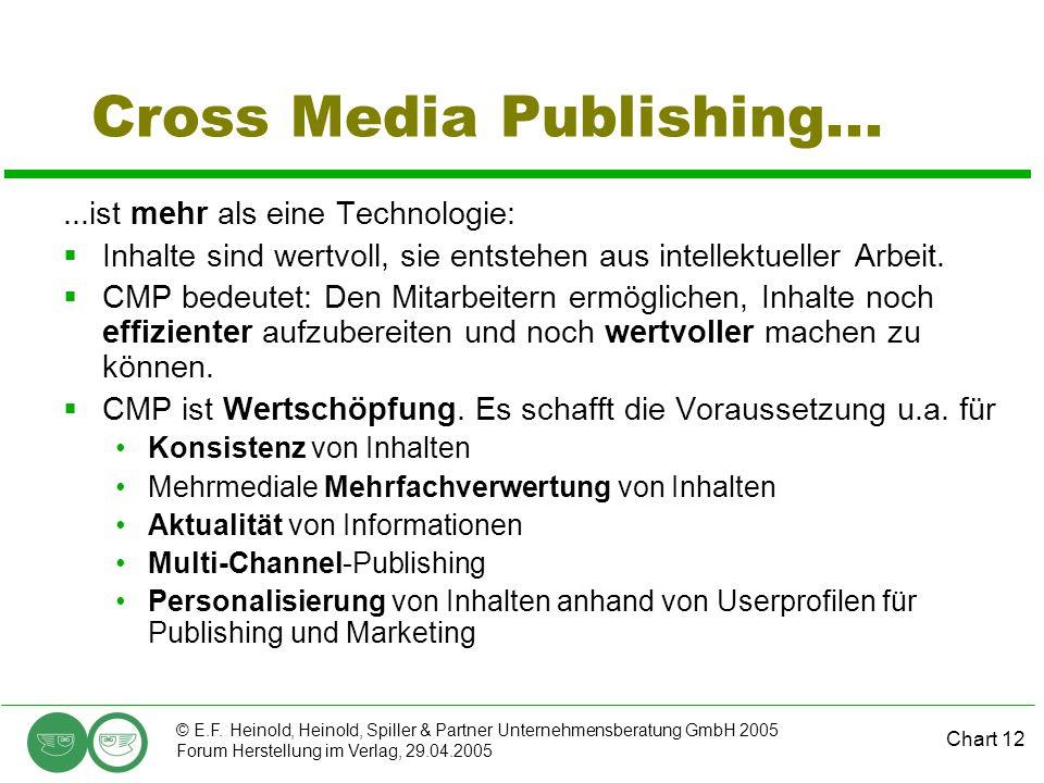Chart 12 © E.F. Heinold, Heinold, Spiller & Partner Unternehmensberatung GmbH 2005 Forum Herstellung im Verlag, 29.04.2005 Cross Media Publishing.....