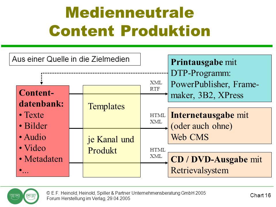 Chart 16 © E.F. Heinold, Heinold, Spiller & Partner Unternehmensberatung GmbH 2005 Forum Herstellung im Verlag, 29.04.2005 Medienneutrale Content Prod