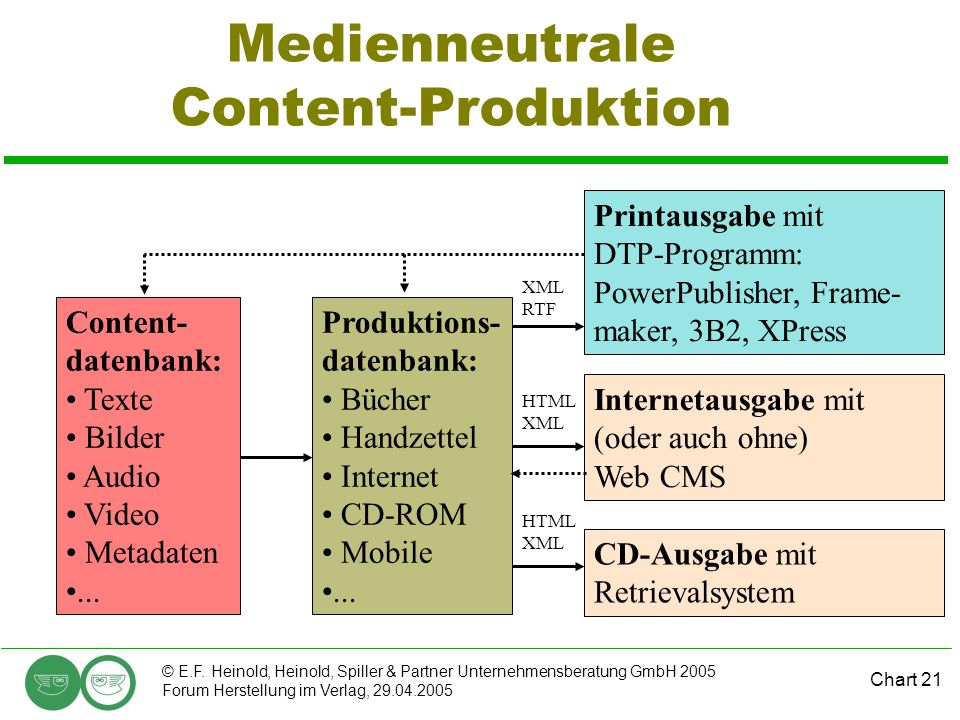 Chart 21 © E.F. Heinold, Heinold, Spiller & Partner Unternehmensberatung GmbH 2005 Forum Herstellung im Verlag, 29.04.2005 Medienneutrale Content-Prod
