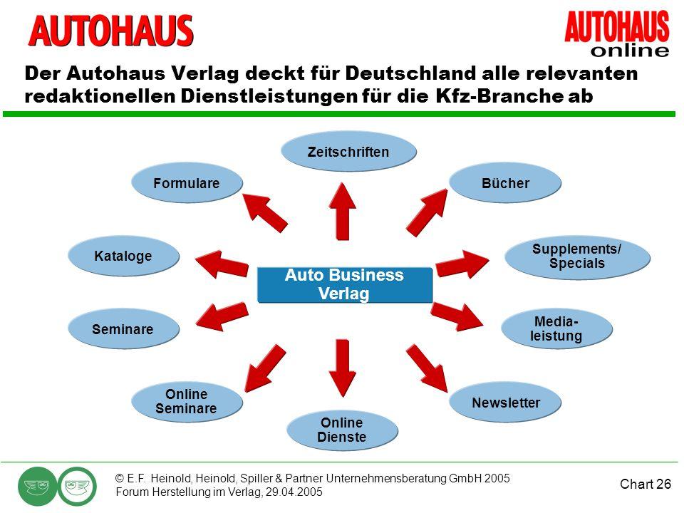 Chart 26 © E.F. Heinold, Heinold, Spiller & Partner Unternehmensberatung GmbH 2005 Forum Herstellung im Verlag, 29.04.2005 Der Autohaus Verlag deckt f