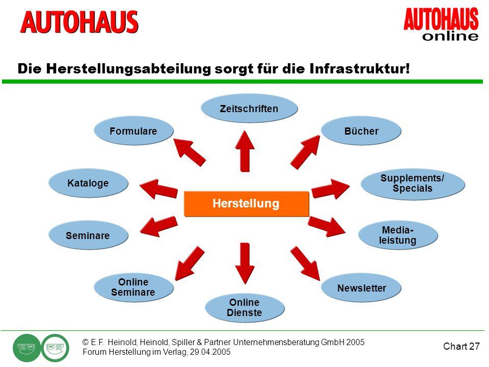 Chart 27 © E.F. Heinold, Heinold, Spiller & Partner Unternehmensberatung GmbH 2005 Forum Herstellung im Verlag, 29.04.2005 Die Herstellungsabteilung s