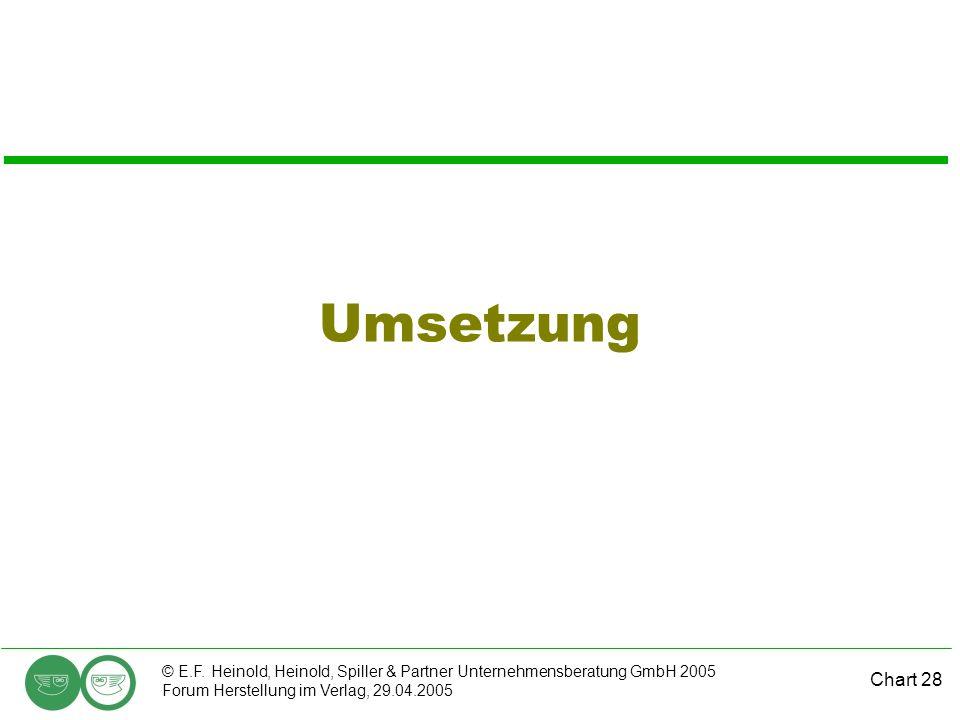 Chart 28 © E.F. Heinold, Heinold, Spiller & Partner Unternehmensberatung GmbH 2005 Forum Herstellung im Verlag, 29.04.2005 Umsetzung