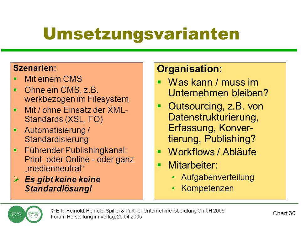 Chart 30 © E.F. Heinold, Heinold, Spiller & Partner Unternehmensberatung GmbH 2005 Forum Herstellung im Verlag, 29.04.2005 Umsetzungsvarianten Szenari
