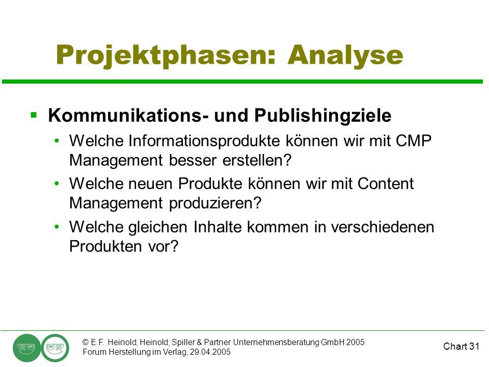 Chart 31 © E.F. Heinold, Heinold, Spiller & Partner Unternehmensberatung GmbH 2005 Forum Herstellung im Verlag, 29.04.2005 Projektphasen: Analyse  Ko