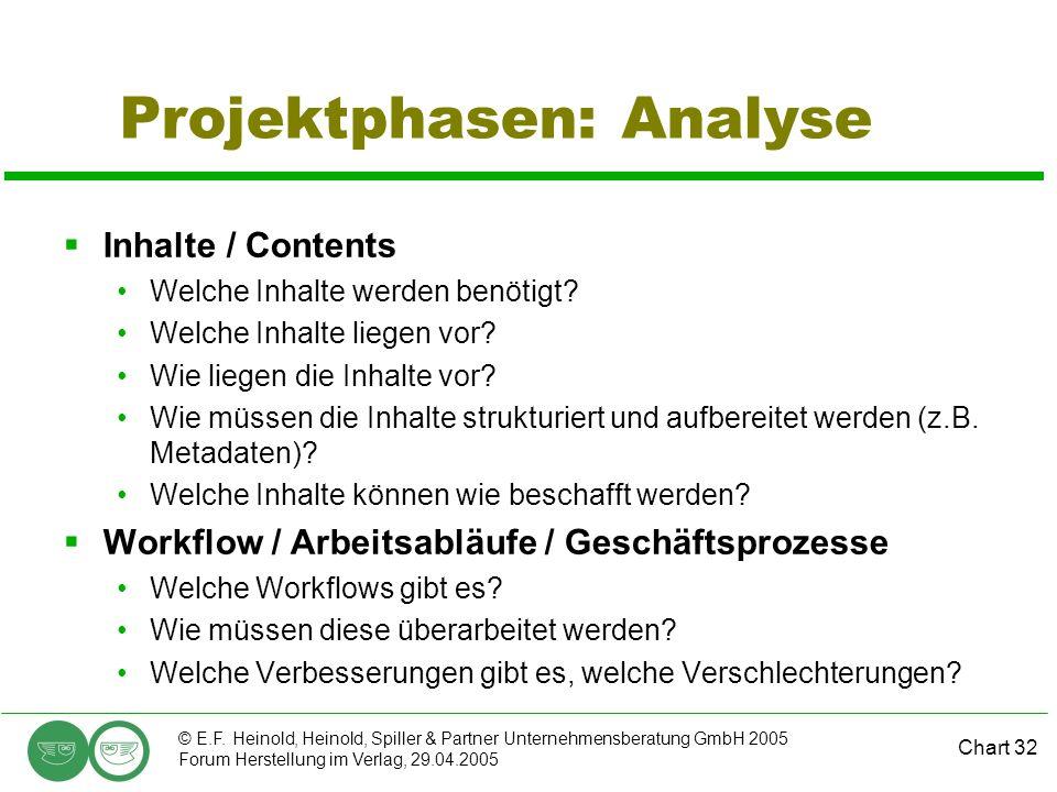 Chart 32 © E.F. Heinold, Heinold, Spiller & Partner Unternehmensberatung GmbH 2005 Forum Herstellung im Verlag, 29.04.2005 Projektphasen: Analyse  In