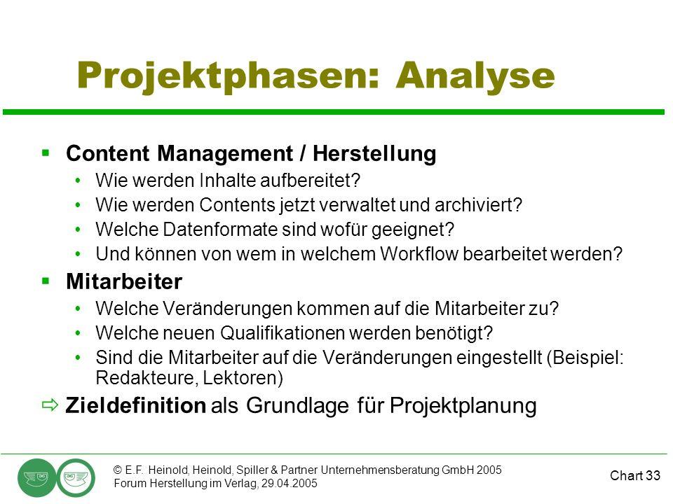 Chart 33 © E.F. Heinold, Heinold, Spiller & Partner Unternehmensberatung GmbH 2005 Forum Herstellung im Verlag, 29.04.2005 Projektphasen: Analyse  Co