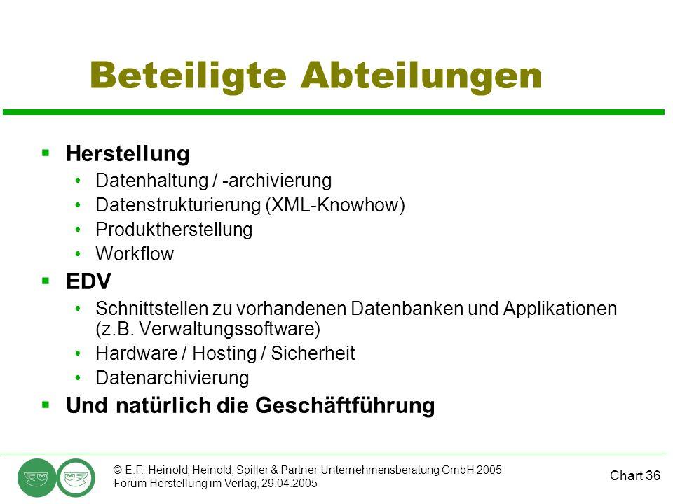 Chart 36 © E.F. Heinold, Heinold, Spiller & Partner Unternehmensberatung GmbH 2005 Forum Herstellung im Verlag, 29.04.2005 Beteiligte Abteilungen  He