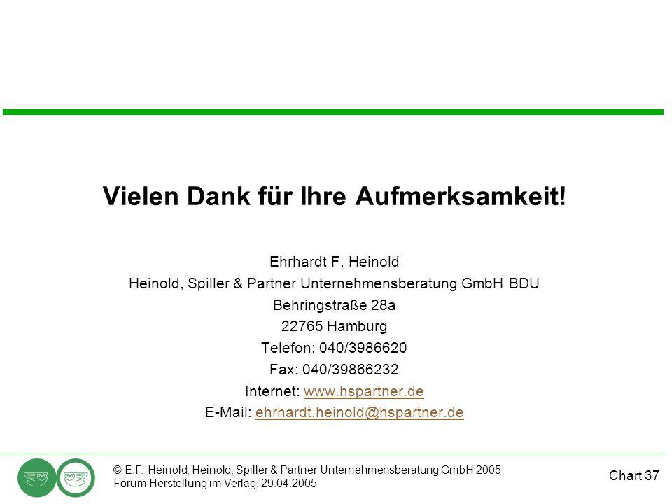 Chart 37 © E.F. Heinold, Heinold, Spiller & Partner Unternehmensberatung GmbH 2005 Forum Herstellung im Verlag, 29.04.2005 Vielen Dank für Ihre Aufmer