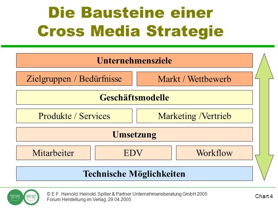 Chart 4 © E.F. Heinold, Heinold, Spiller & Partner Unternehmensberatung GmbH 2005 Forum Herstellung im Verlag, 29.04.2005 Die Bausteine einer Cross Me