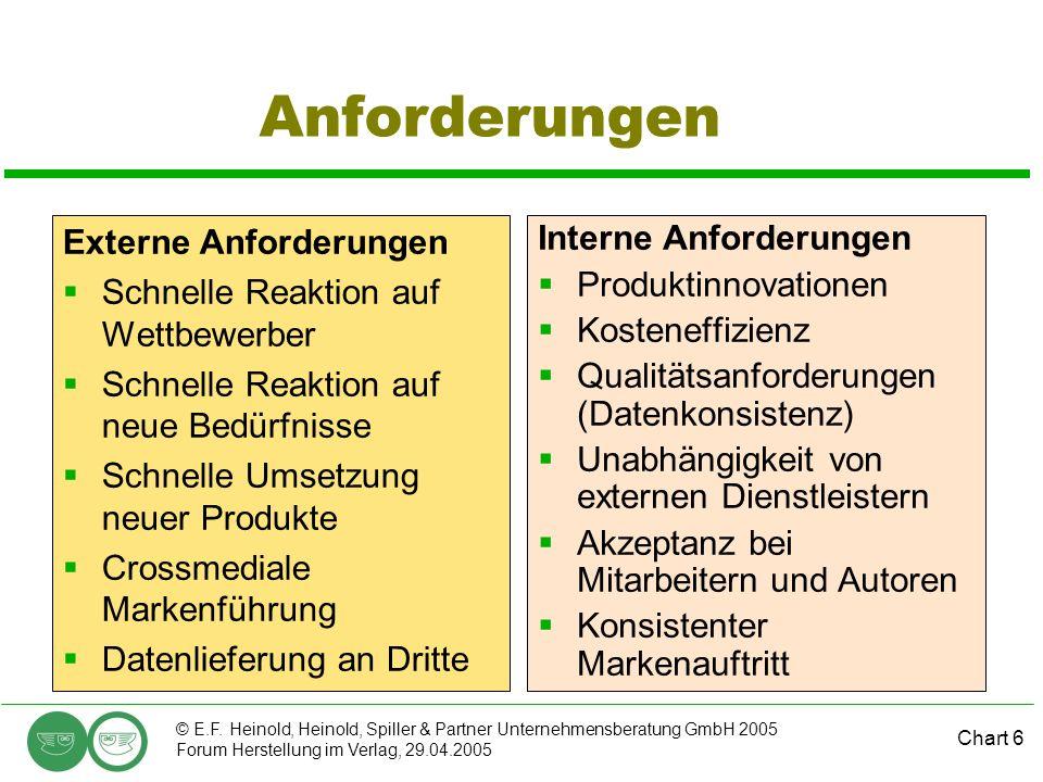Chart 6 © E.F. Heinold, Heinold, Spiller & Partner Unternehmensberatung GmbH 2005 Forum Herstellung im Verlag, 29.04.2005 Anforderungen Externe Anford
