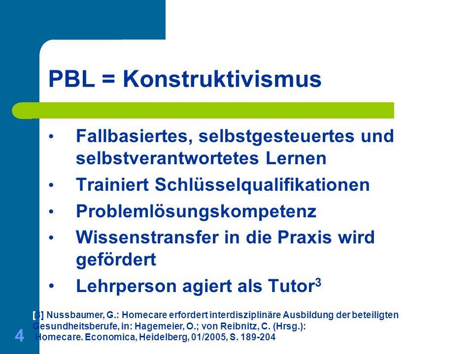 01.06.2015 Gerda Nussbaumer - Master of Medical Education 4 PBL = Konstruktivismus Fallbasiertes, selbstgesteuertes und selbstverantwortetes Lernen Tr