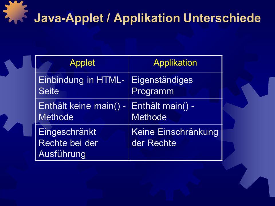 Java-Applet / Applikation Unterschiede AppletApplikation Einbindung in HTML- Seite Eigenständiges Programm Enthält keine main() - Methode Enthält main() - Methode Eingeschränkt Rechte bei der Ausführung Keine Einschränkung der Rechte