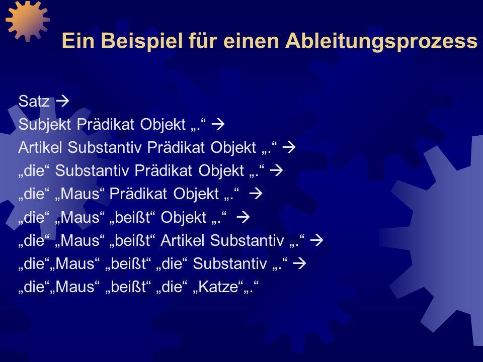"""Ein Beispiel für einen Ableitungsprozess Satz  Subjekt Prädikat Objekt """".  Artikel Substantiv Prädikat Objekt """".  """"die Substantiv Prädikat Objekt """".  """"die """"Maus Prädikat Objekt """".  """"die """"Maus """"beißt Objekt """".  """"die """"Maus """"beißt Artikel Substantiv """".  """"die """"Maus """"beißt """"die Substantiv """".  """"die """"Maus """"beißt """"die """"Katze """"."""