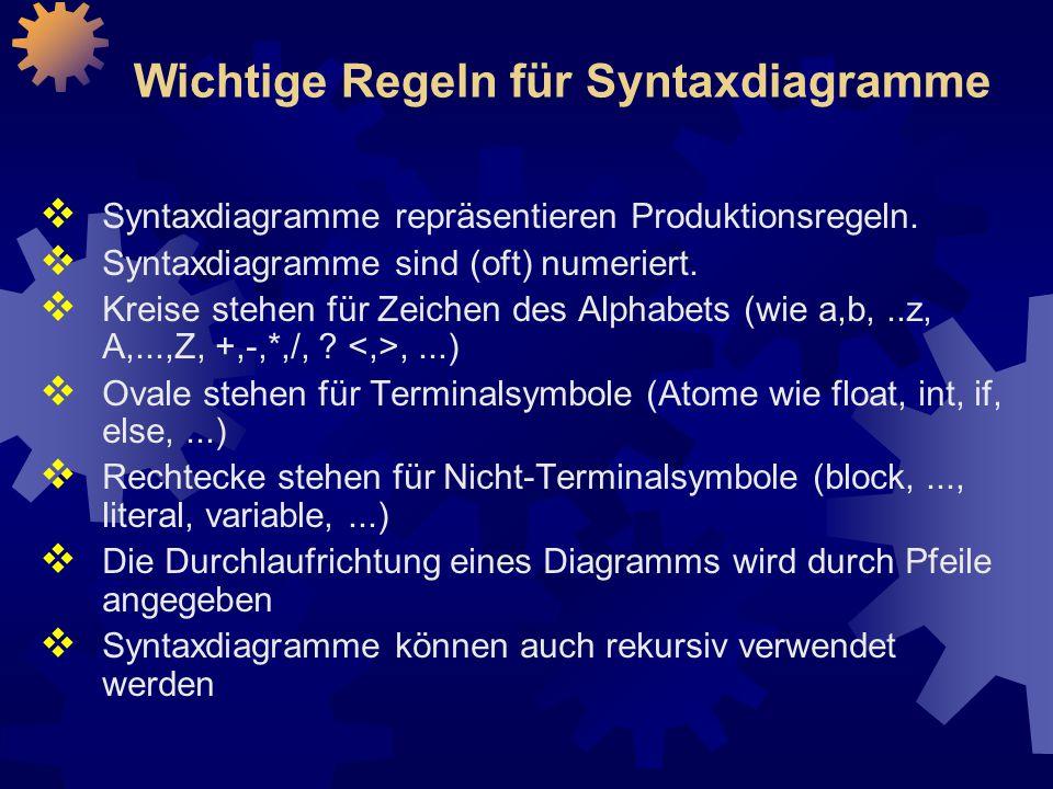 Wichtige Regeln für Syntaxdiagramme  Syntaxdiagramme repräsentieren Produktionsregeln.