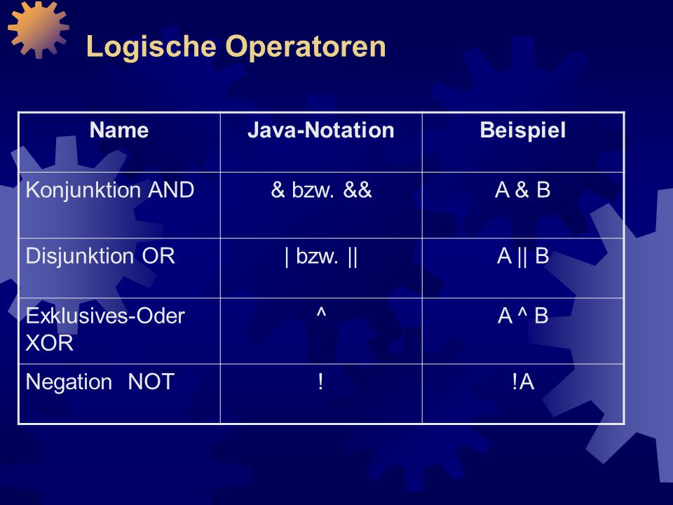 Logische Operatoren NameJava-NotationBeispiel Konjunktion AND& bzw. &&A & B Disjunktion OR| bzw. ||A || B Exklusives-Oder XOR ^A ^ B Negation NOT!!A