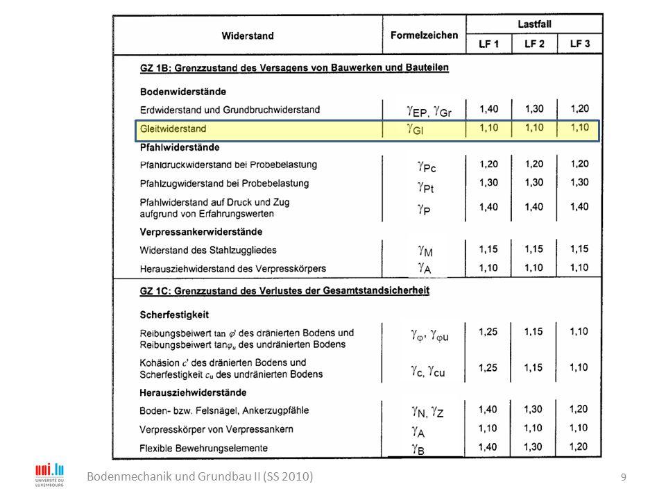 10 Bodenmechanik und Grundbau II (SS 2010) Der in der Sohlfuge verfügbare charakteristische Gleitwiderstand R t,k beträgt: bei konsolidierten Verhältnissen (Endzustand) R t,k = N k tan  S,k Gegebenenfalls müssen auch ein Porenwasserüberdruck oder Auftriebskräfte berücksichtigt werden, welche die effektiven Reibungskräfte herabsetzen.