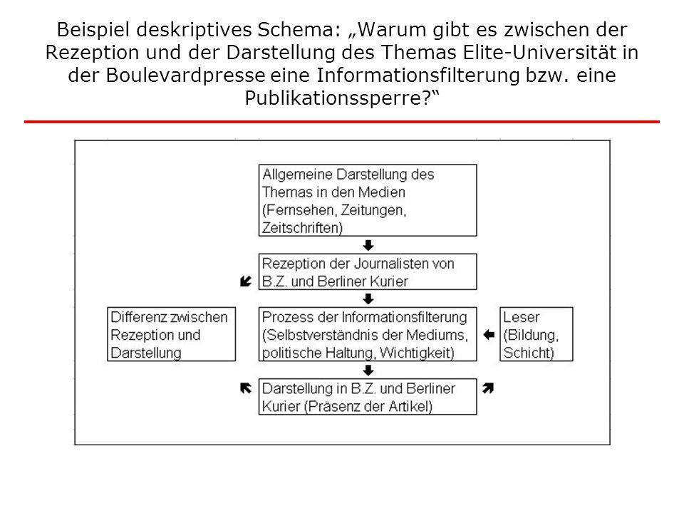"""Beispiel deskriptives Schema: """"Warum gibt es zwischen der Rezeption und der Darstellung des Themas Elite-Universität in der Boulevardpresse eine Infor"""