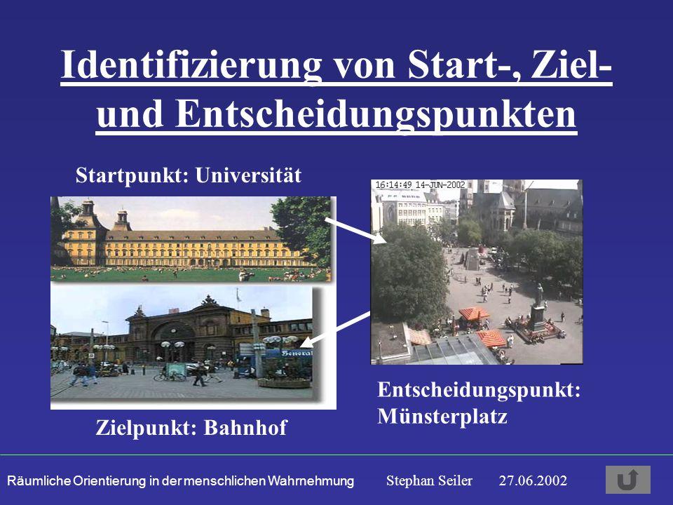 Räumliche Orientierung in der menschlichen Wahrnehmung Stephan Seiler 27.06.2002 Identifizierung von Start-, Ziel- und Entscheidungspunkten Startpunkt: Universität Zielpunkt: Bahnhof Entscheidungspunkt: Münsterplatz
