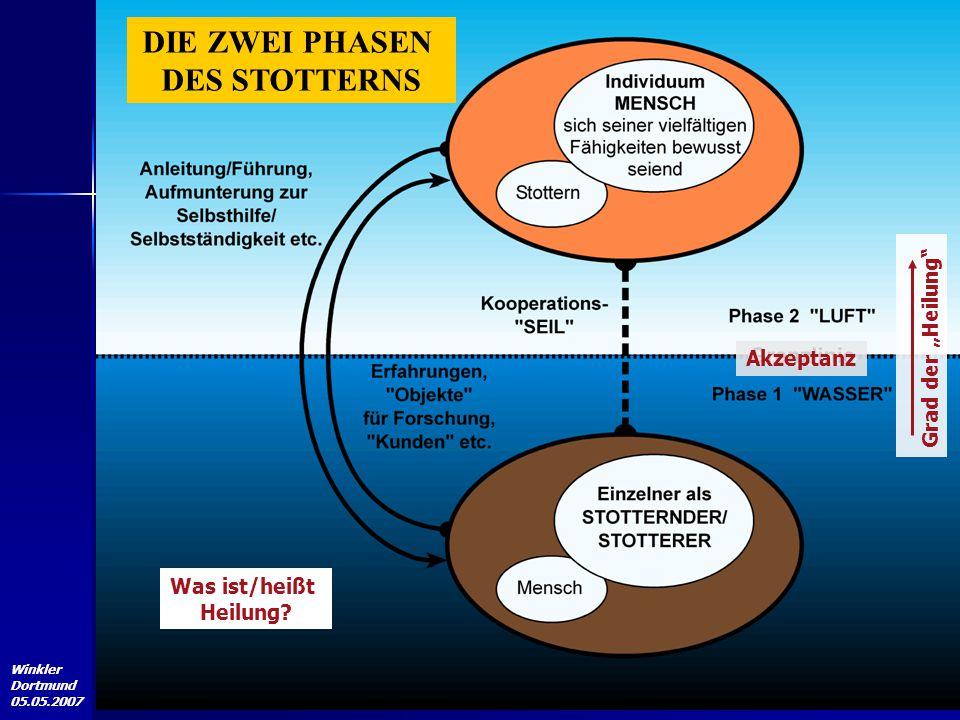 """Winkler Dortmund 05.05.2007 DIE ZWEI PHASEN DES STOTTERNS Akzeptanz Grad der """"Heilung"""" Was ist/heißt Heilung?"""
