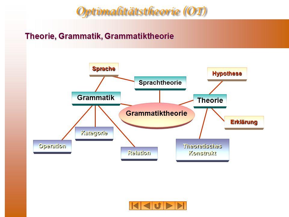 Theorie, Grammatik, Grammatiktheorie Grammatik Sprache Hypothese Sprachtheorie Theorie Erklärung Theoretisches Konstrukt Relation Kategorie Grammatiktheorie Operation