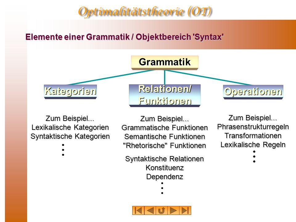 Elemente einer Grammatik / Objektbereich Syntax Grammatik Kategorien Operationen Relationen/ Funktionen Zum Beispiel...