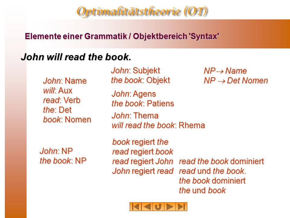 Elemente einer Grammatik / Objektbereich 'Syntax' John will read the book. John: Name will: Aux read: Verb the: Det book: Nomen John: NP the book: NP