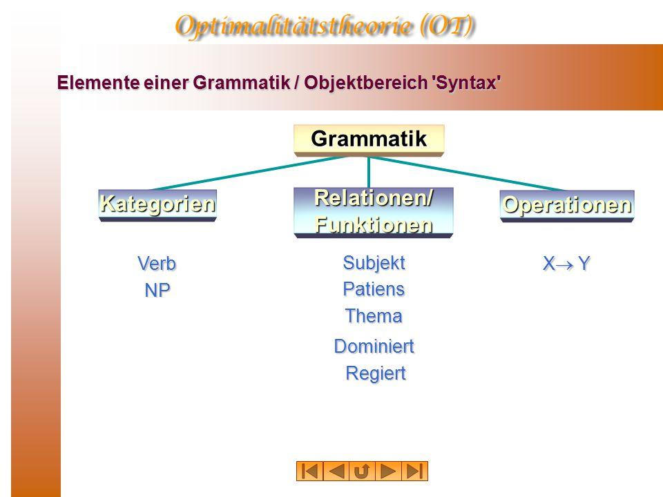 Elemente einer Grammatik / Objektbereich Syntax Verb NP Subjekt Patiens Thema Regiert Dominiert X YX YX YX Y Grammatik Kategorien Operationen Relationen/ Funktionen