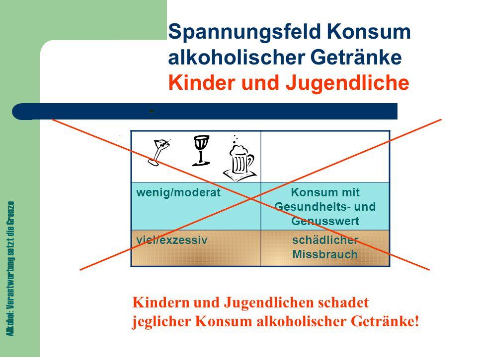 Alkohol: Verantwortung setzt die Grenze Mädchen und Alkohol Mädchen/junge Frauen sind prinzipiell stärker gefährdet: geringeres Gewicht anderes Muskel-Fett-Verhältnis (weniger Körperwasser) weniger (effektive) Abbaumechanismen Die Alkoholeffekte sind bei Mädchen verstärkt.