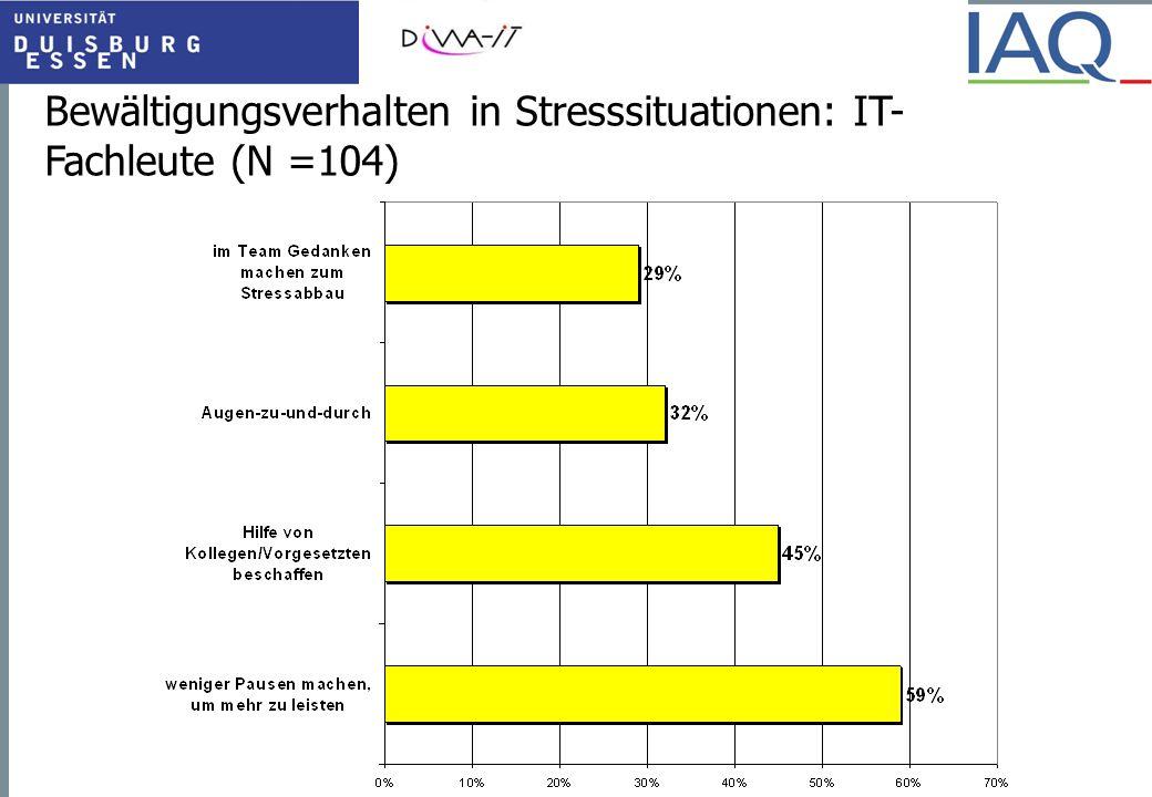Bewältigungsverhalten in Stresssituationen: IT- Fachleute (N =104)