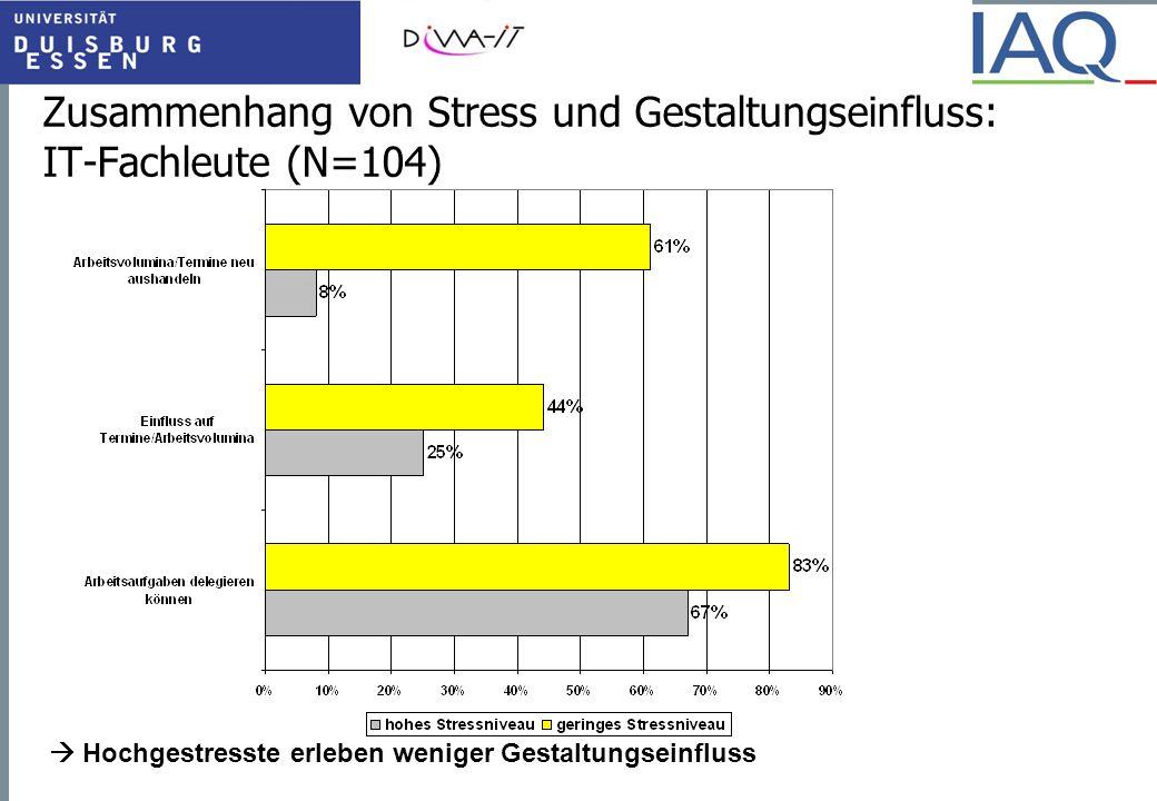 Zusammenhang von Stress und Gestaltungseinfluss: IT-Fachleute (N=104)  Hochgestresste erleben weniger Gestaltungseinfluss