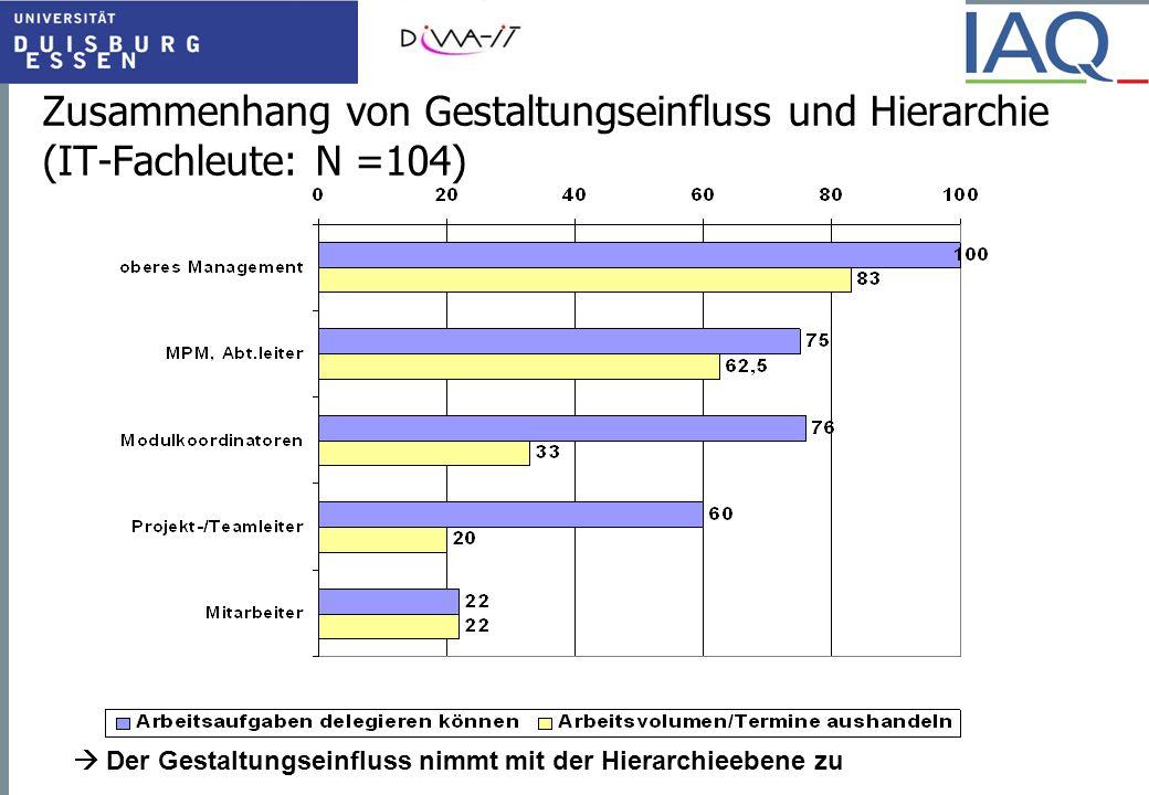 Zusammenhang von Gestaltungseinfluss und Hierarchie (IT-Fachleute: N =104)  Der Gestaltungseinfluss nimmt mit der Hierarchieebene zu
