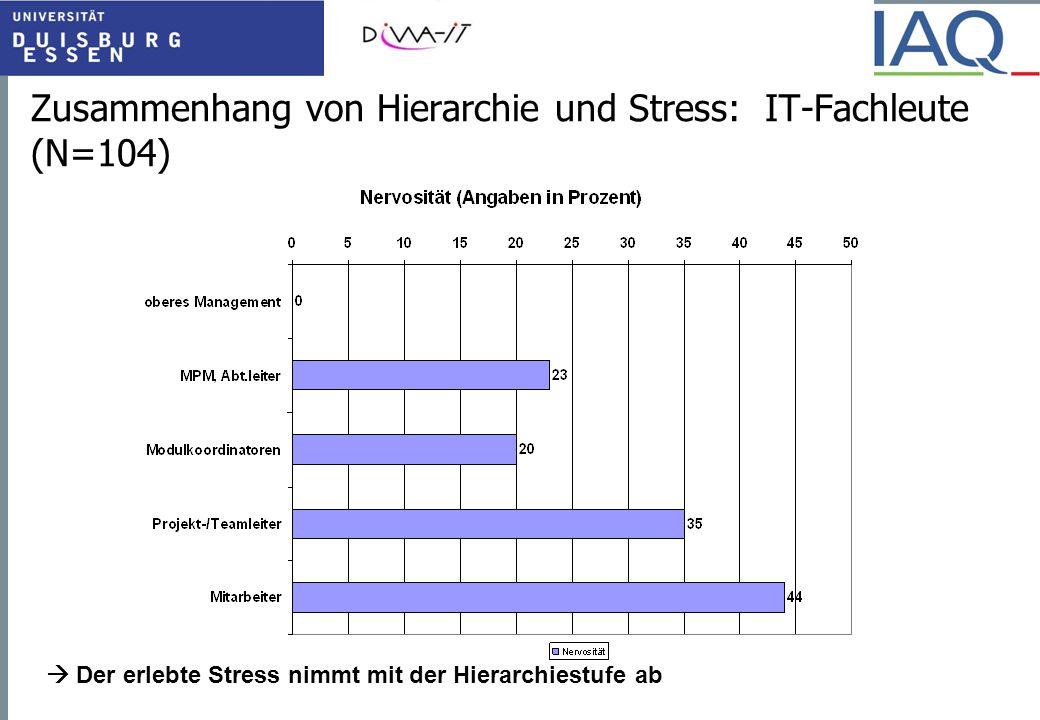 Zusammenhang von Hierarchie und Stress: IT-Fachleute (N=104)  Der erlebte Stress nimmt mit der Hierarchiestufe ab