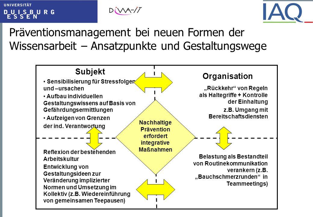 Präventionsmanagement bei neuen Formen der Wissensarbeit – Ansatzpunkte und Gestaltungswege Subjekt Organisation Sensibilisierung für Stressfolgen und