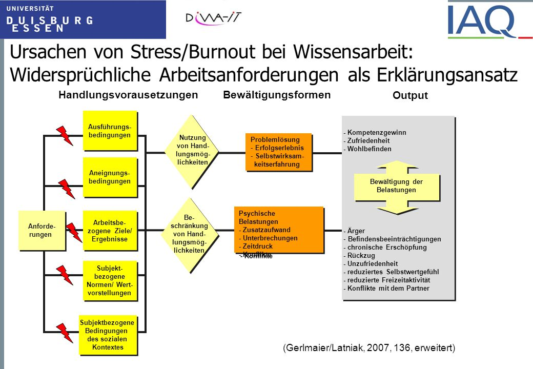 Ursachen von Stress/Burnout bei Wissensarbeit: Widersprüchliche Arbeitsanforderungen als Erklärungsansatz HandlungsvorausetzungenBewältigungsformen Ou