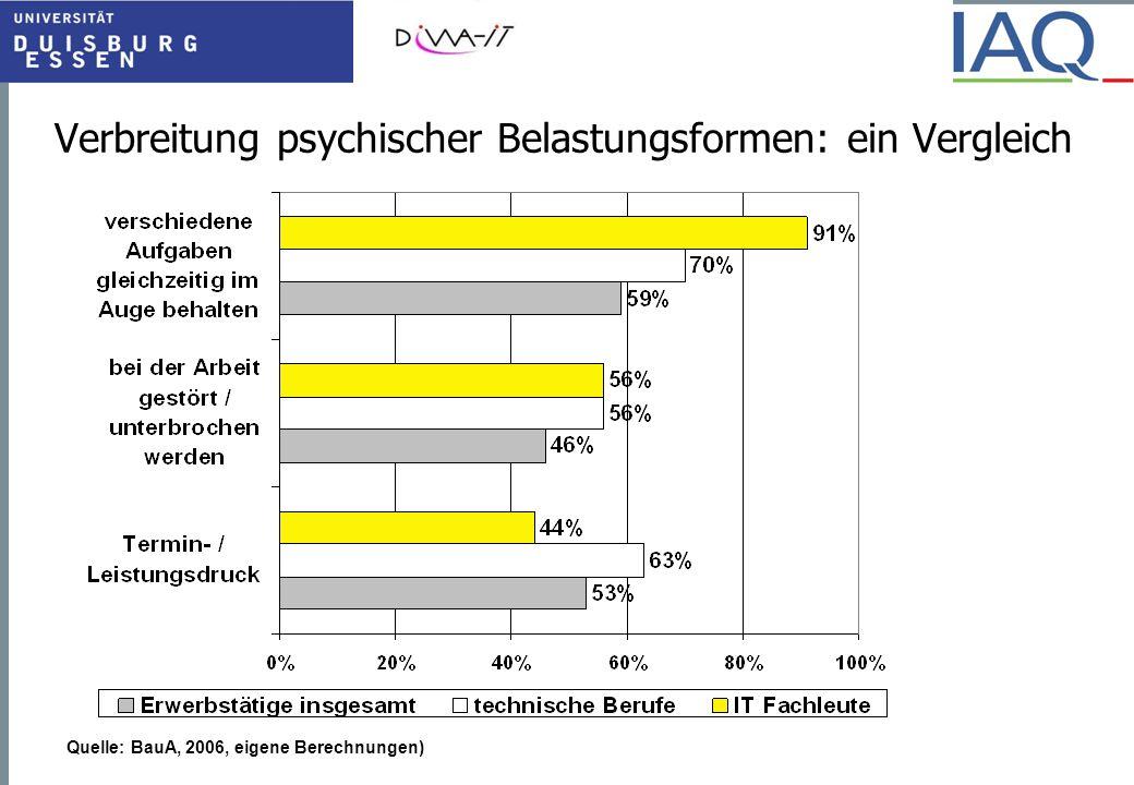Verbreitung psychischer Belastungsformen: ein Vergleich Quelle: BauA, 2006, eigene Berechnungen)