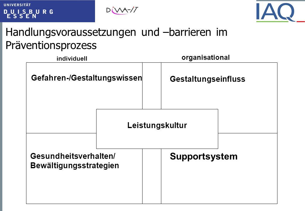 Handlungsvoraussetzungen und –barrieren im Präventionsprozess individuell organisational Leistungskultur Supportsystem Gestaltungseinfluss Gesundheits