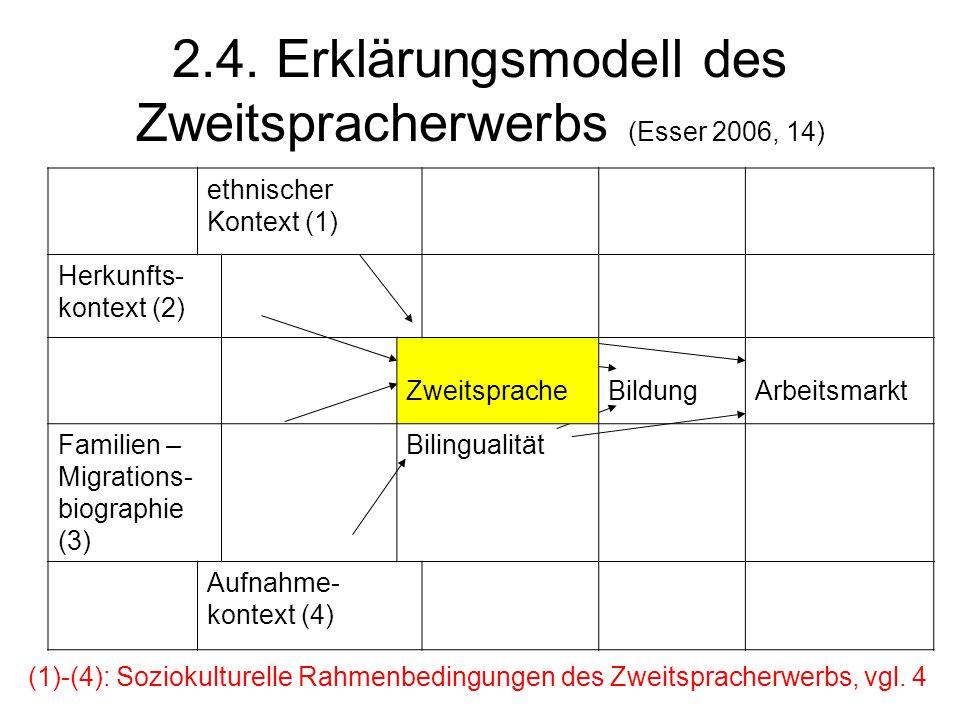 2.4. Erklärungsmodell des Zweitspracherwerbs (Esser 2006, 14) ethnischer Kontext (1) Herkunfts- kontext (2) Zweitsprache BildungArbeitsmarkt Familien