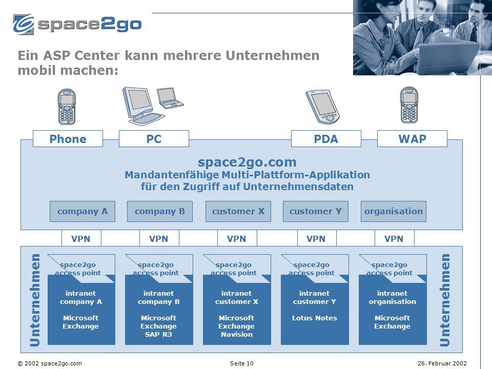 Seite 10© 2002 space2go.com26. Februar 2002 Ein ASP Center kann mehrere Unternehmen mobil machen: intranet customer Y Lotus Notes space2go access poin