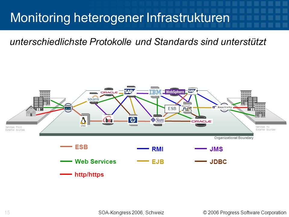 SOA-Kongress 2006, Schweiz © 2006 Progress Software Corporation 15 Services To External Sources Services From External Sources Monitoring heterogener