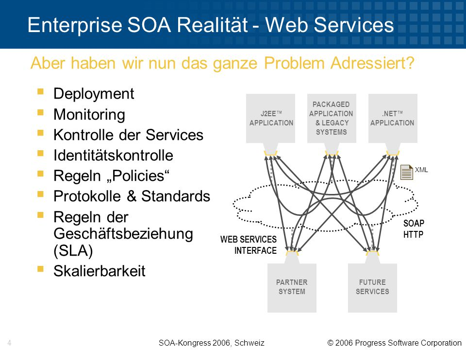 "SOA-Kongress 2006, Schweiz © 2006 Progress Software Corporation 4 J2EE™ APPLICATION PACKAGED APPLICATION & LEGACY SYSTEMS.NET™ APPLICATION PARTNER SYSTEM FUTURE SERVICES WEB SERVICES INTERFACE Enterprise SOA Realität - Web Services  Deployment  Monitoring  Kontrolle der Services  Identitätskontrolle  Regeln ""Policies  Protokolle & Standards  Regeln der Geschäftsbeziehung (SLA)  Skalierbarkeit Aber haben wir nun das ganze Problem Adressiert."